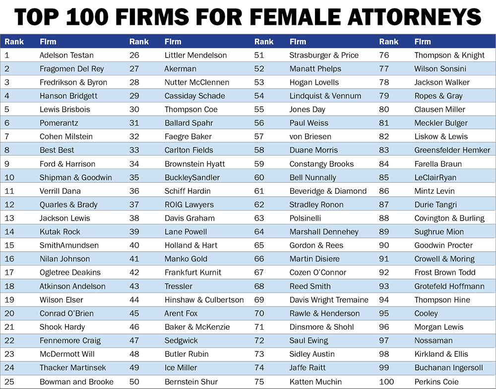 The 100 Best Law Firms For Female Attorneys - Law360
