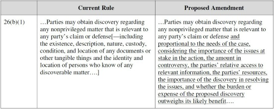 Discovery Of Information About Proposed >> Digging Through The New Federal Rules Of Civil Procedure Law360