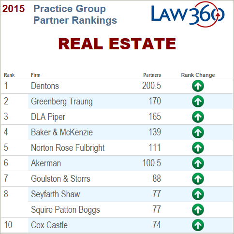 The 10 Mightiest Real Estate Practice Groups - Law360
