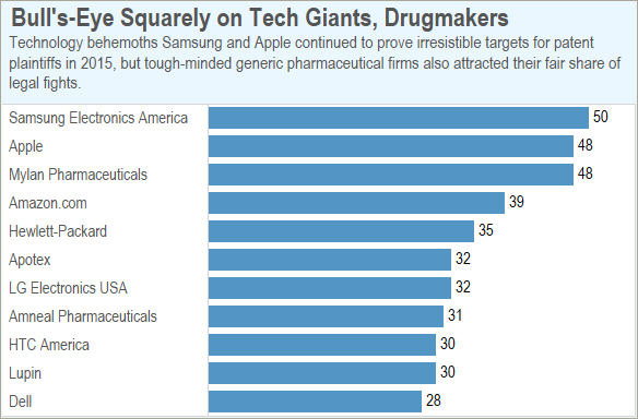 Smartphone, Pharma Giants Dominate List Of Top IP Targets