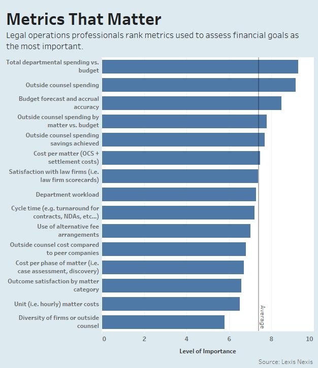Legal Dept  Operations Pros Prioritize Financial Metrics