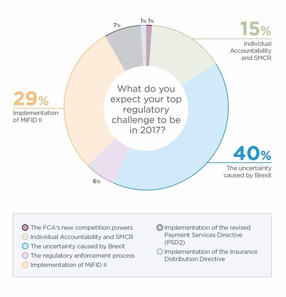 UK Financial Sector Shares Top Regulatory Concerns For 2017