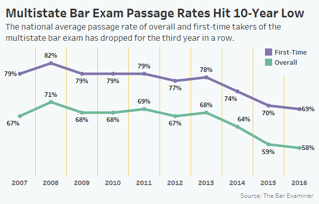 Multistate Bar Exam Results Dive To 10-Year Low - Law360