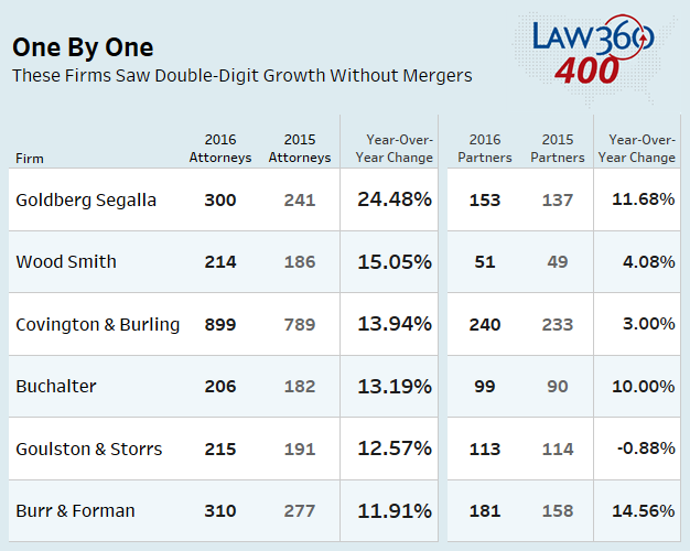 The Firms That Grew Fastest Without Merging - Law360