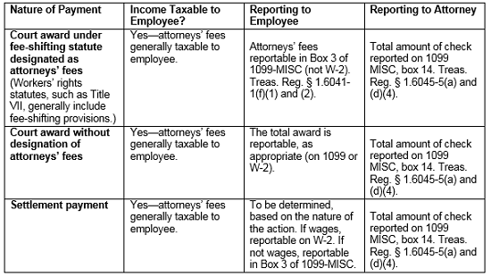Examining Tax Issues With Settlements In Employment Cases - Law360