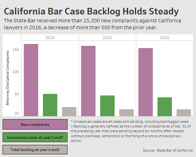 Calif  Bar Needs Tougher Controls For Spending, Audit Finds