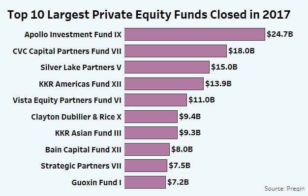 Inside The 10 Largest Private Equity Funds Of 2017 - Law360