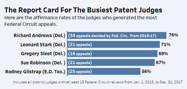 From NJ To Texas: How The Courts Fared At The Fed  Circ