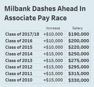 Firms May Think Twice Before Matching Milbank On Salaries - Law360