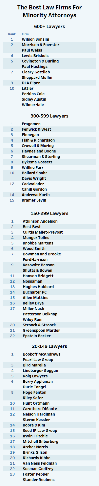 The Best Firms For Minority Attorneys - Law360