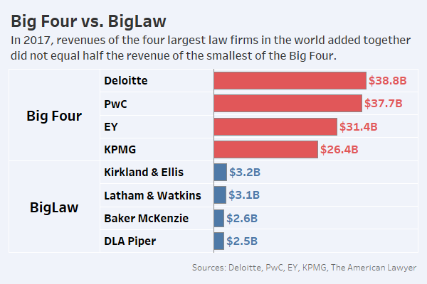 Law Firms Beware: Big 4 Leaders Eye More Legal Growth - Law360