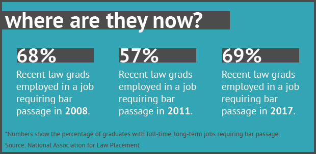 How A 'Lost Generation' Of Associates Bounced Back - Law360