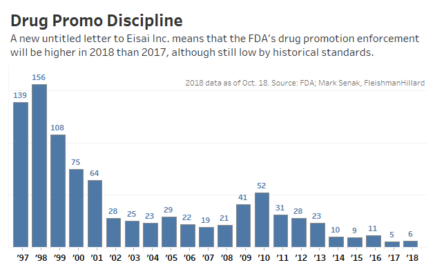 Pharma Company May Have Downplayed Side >> Eisai Downplayed Drug S Homicidal Side Effects Fda Says Law360