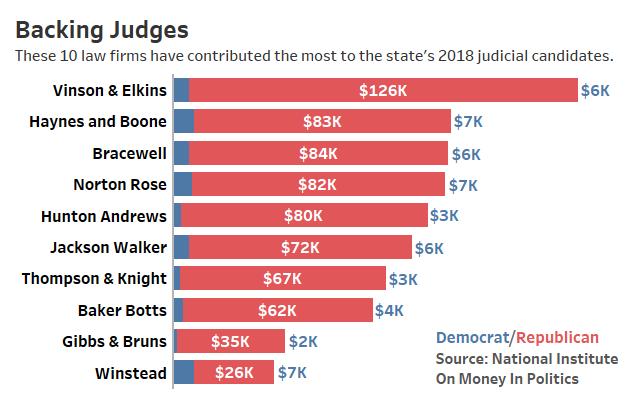 V&E, Haynes & Boone Top List Of Texas Judicial Race Donors