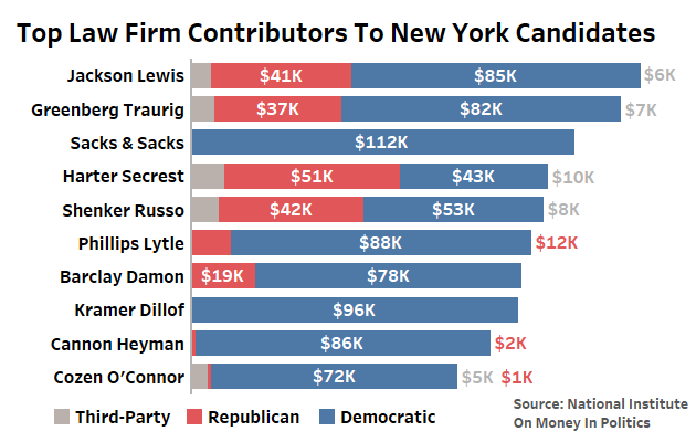 Jackson Lewis, Greenberg Top Law Firm Donors In NY Races - Law360
