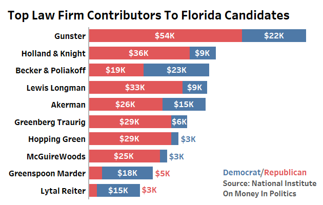 Gunster, Holland & Knight Top Law Firm Donors In Fla  Races