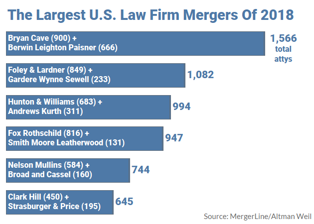 The 6 Biggest Law Firm Mergers Of 2018 - Law360