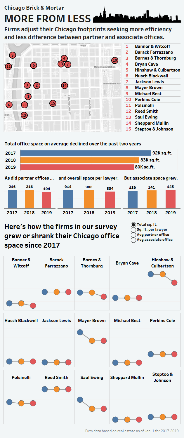 Chicago Brick & Mortar: How Law Firm Office Size Is Changing - Law360