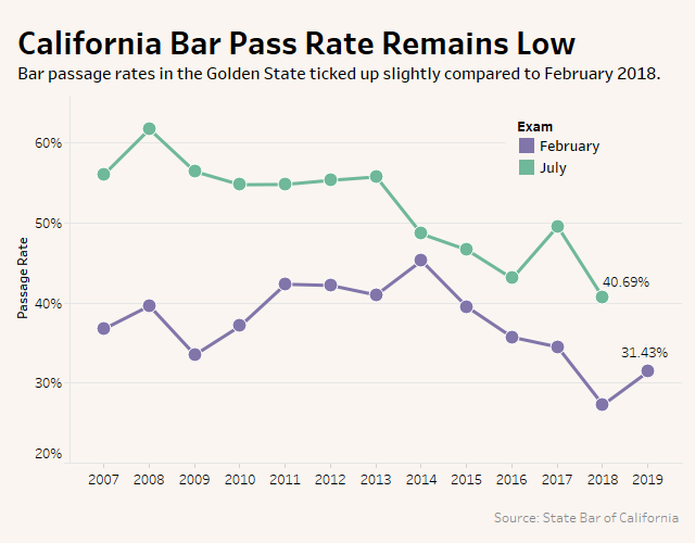 More Than Two-Thirds Failed Calif  Bar Exam In February - Law360