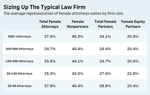 The Best Law Firms For Female Attorneys - Law360