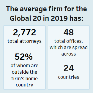 Law360 Reveals The Global 20 Firms Of 2019 - Law360