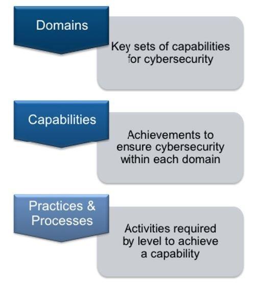 DOD Clarifies Contractor Cybersecurity Certification